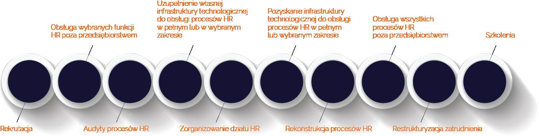 Services - HaeR2